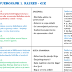 GIK - Vjeronauk 1. razred
